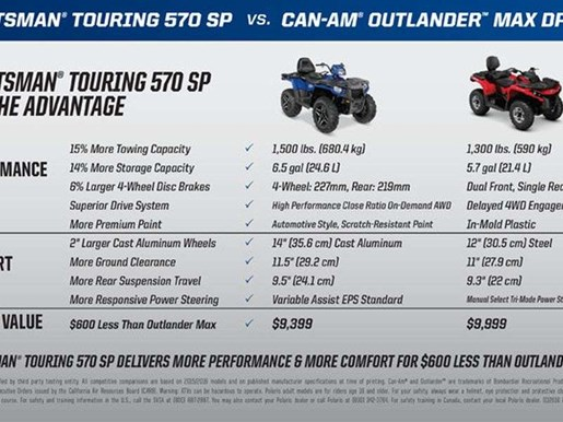 2017 Polaris SPORTSMAN TOURING 570 SP SILVER Photo 3 of 5